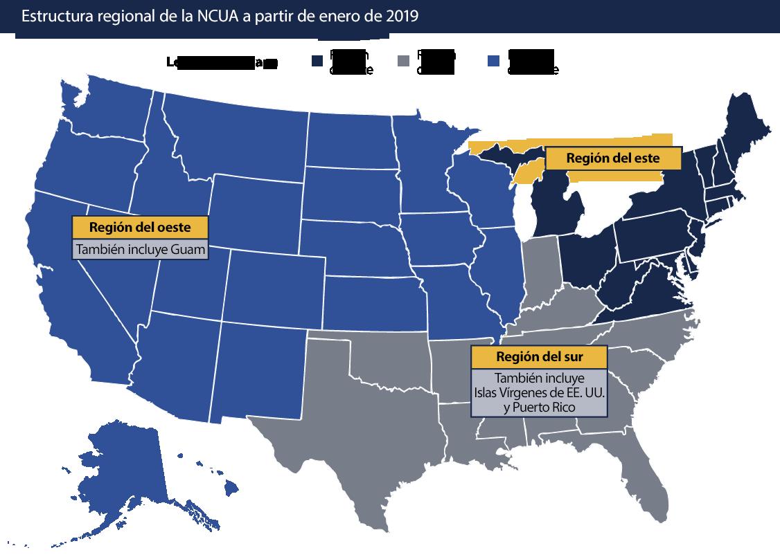 Como parte de la reorganización de la agencia en 2017, la NCUA redujo sus oficinas regionales de cinco a tres en enero de 2019. Este mapa muestra las regiones actuales de la NCUA y los estados que cubre cada una de las regiones. La Región del Este tiene su sede en Alexandria, Virginia. Esta región cubre Delaware, el Distrito de Columbia, Maryland, Nueva Jersey, Ohio, Pensilvana, Virginia, Virginia Occidental, Connecticut, Maine, Massachusetts, Michigan, Nuevo Hampshire, Nueva York, Rhode Island, Vermont y Wisconsin. La Región Sur tiene su sede en Austin, Texas y cubre Texas, Oklahoma, Alabama, Arkansas, Florida, Georgia, Indiana, Kentucky, Louisiana, Mississippi, Carolina del Norte, Puerto Rico, Carolina del Sur, Tennessee y las Islas Vírgenes de los Estados Unidos. La Región del Oeste tiene su sede en Tempe, Arizona. Cubre Colorado, Illinois, Iowa, Kansas, Minnesota, Missouri, Montana, Nebraska, Nuevo México, Dakota del Norte, Dakota del Sur, Wyoming, Alaska, Arizona, California, Guam, Hawái, Idaho, Nevada, Oregón, Utah y Washington.