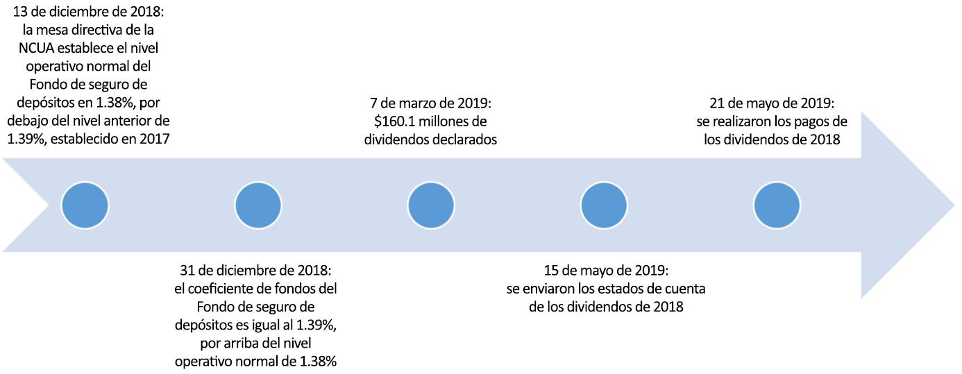 13 de diciembre de2018: la mesa directiva de la NCUA establece el nivel operativo normal delFondo de seguro de depósitos en1.38% por debajo del nivel anterior de1.39% establecido en2017. 31 de diciembre de2018: el coeficiente de fondos delFondo de seguro de depósitos es igual al1.39%, por arriba del nivel operativo normal de1.38%. 7 de marzo de 2019: $160.1 millones dedividendos declarados. La NCUA envío por correo los estados de cuenta con los dividendos a las instituciones elegibles el15 de mayo de2019 y el21 de mayo de2019 se realizaron los pagos de dividendos.
